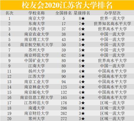 江苏省南京大学排名第一,还有这19所也是江苏高校的代表